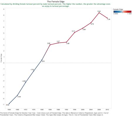 Turnout advantage/disadvantage for women since 1964. Red color shows an edge for women, blue an edge for men.