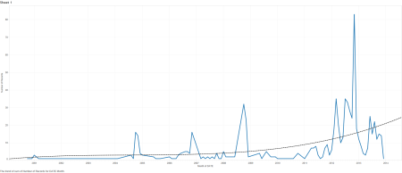 "Lexis/nexis search results for ""voter suppression"", graphed over time."